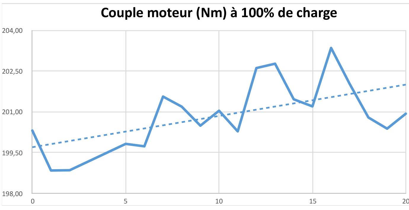 Test Couple à 100% de charge