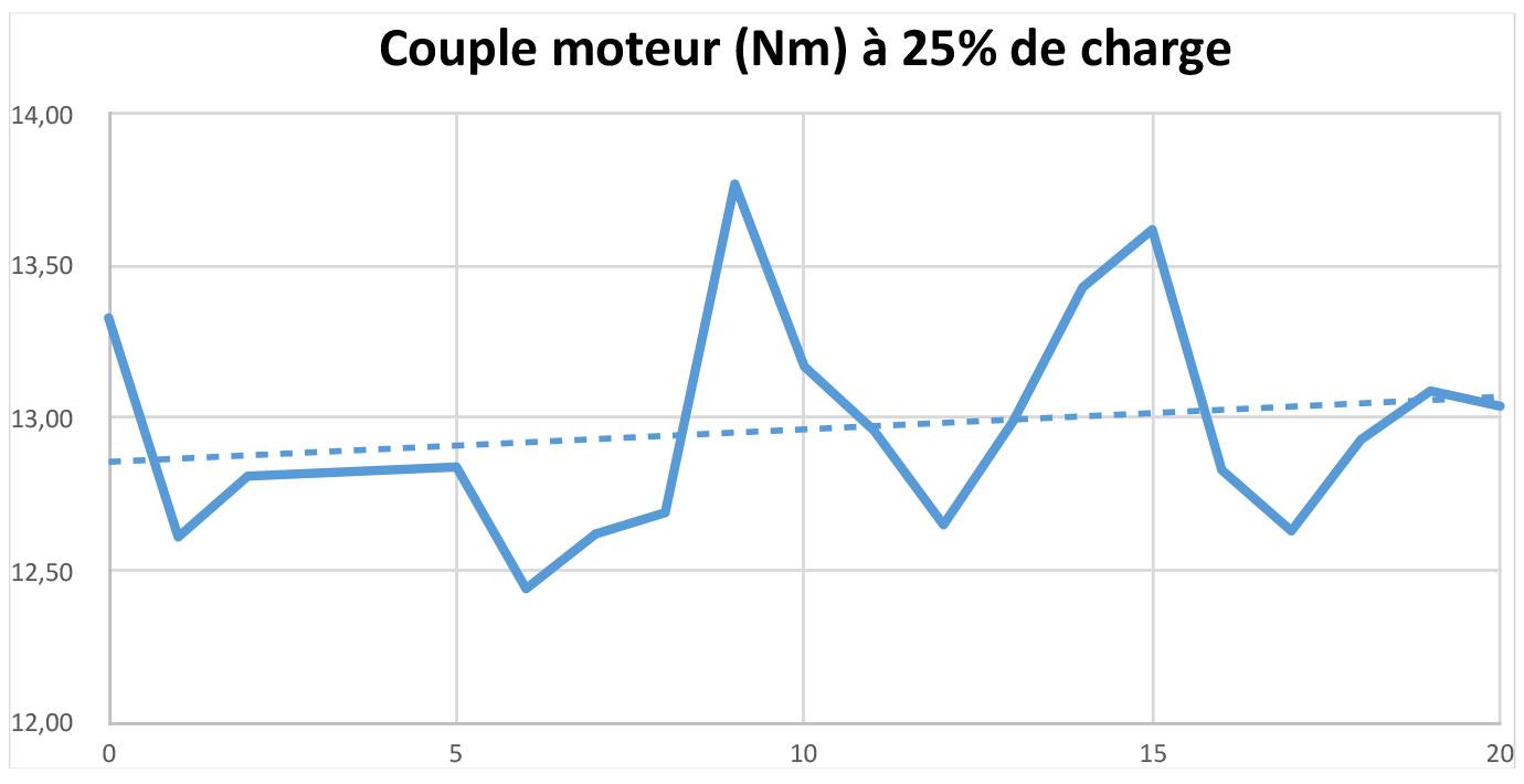 Test Couple à 25% de charge