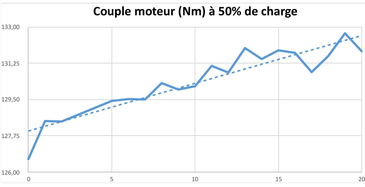 Test Couple à 50% de charge