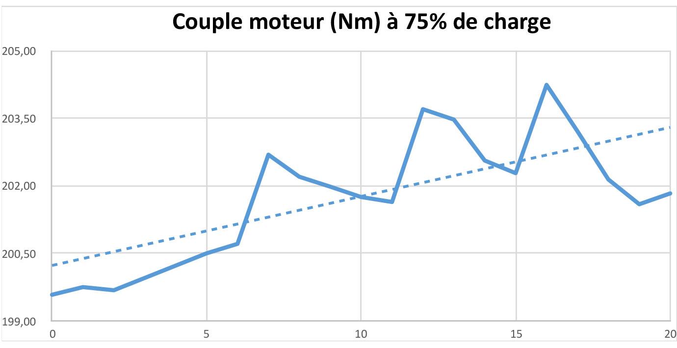 Test Couple à 75% de charge
