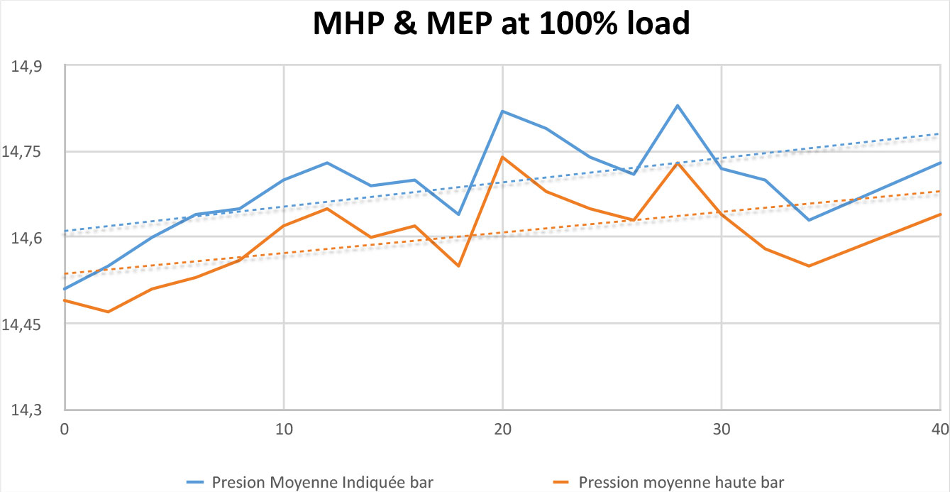 MHP Test at 100% load