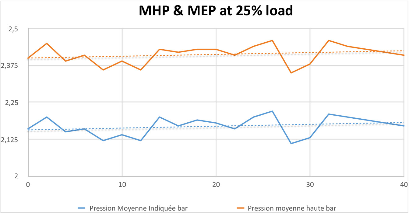 MHP Test at 25% load