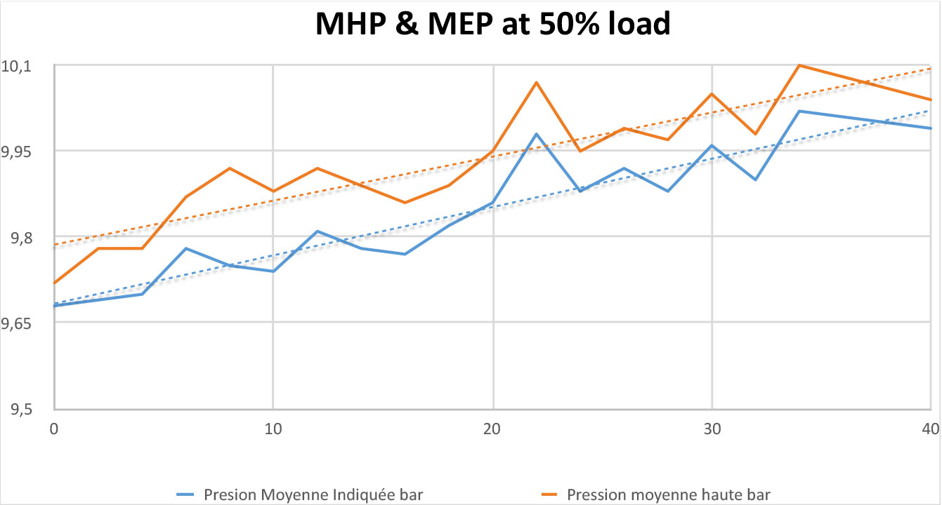 MHP Test at 50% load