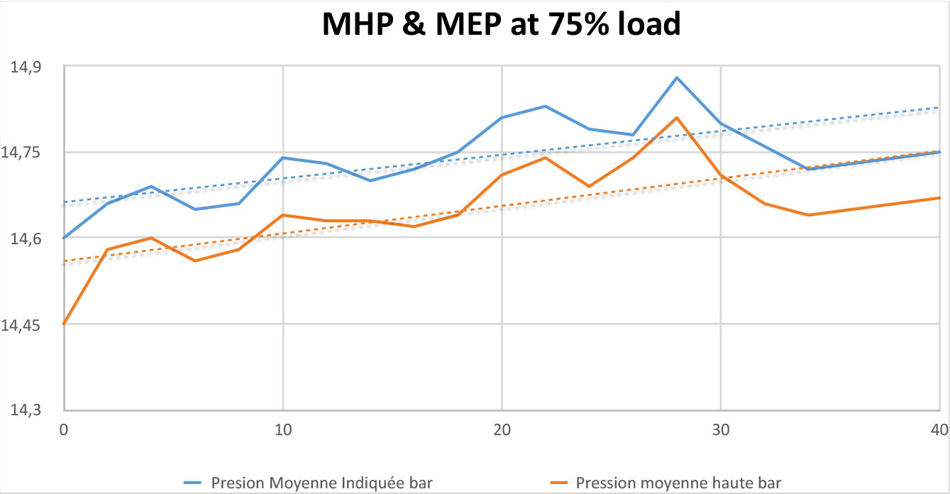 MHP Test at 75% load