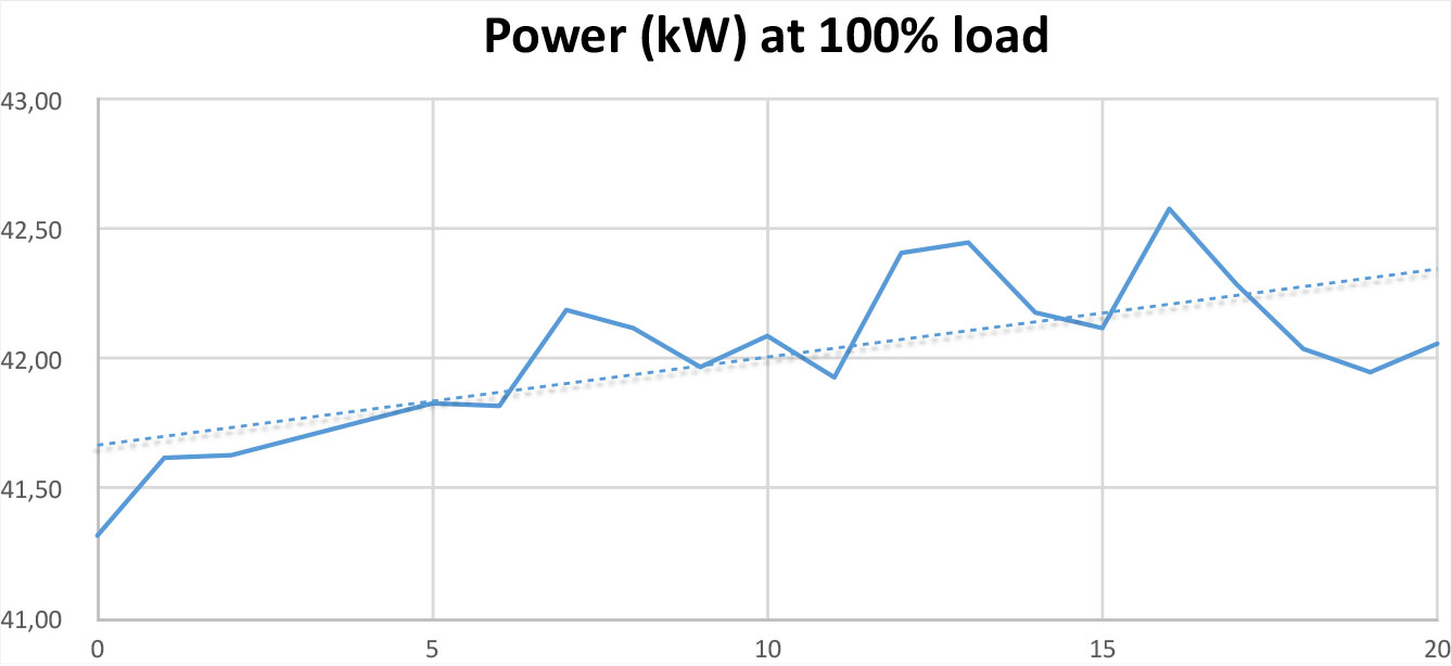 Power Test at 100% load