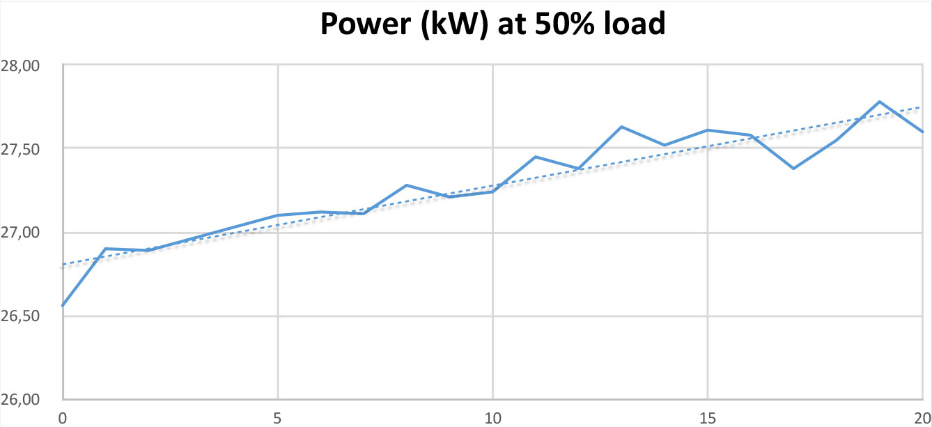 Power Test at 50% load