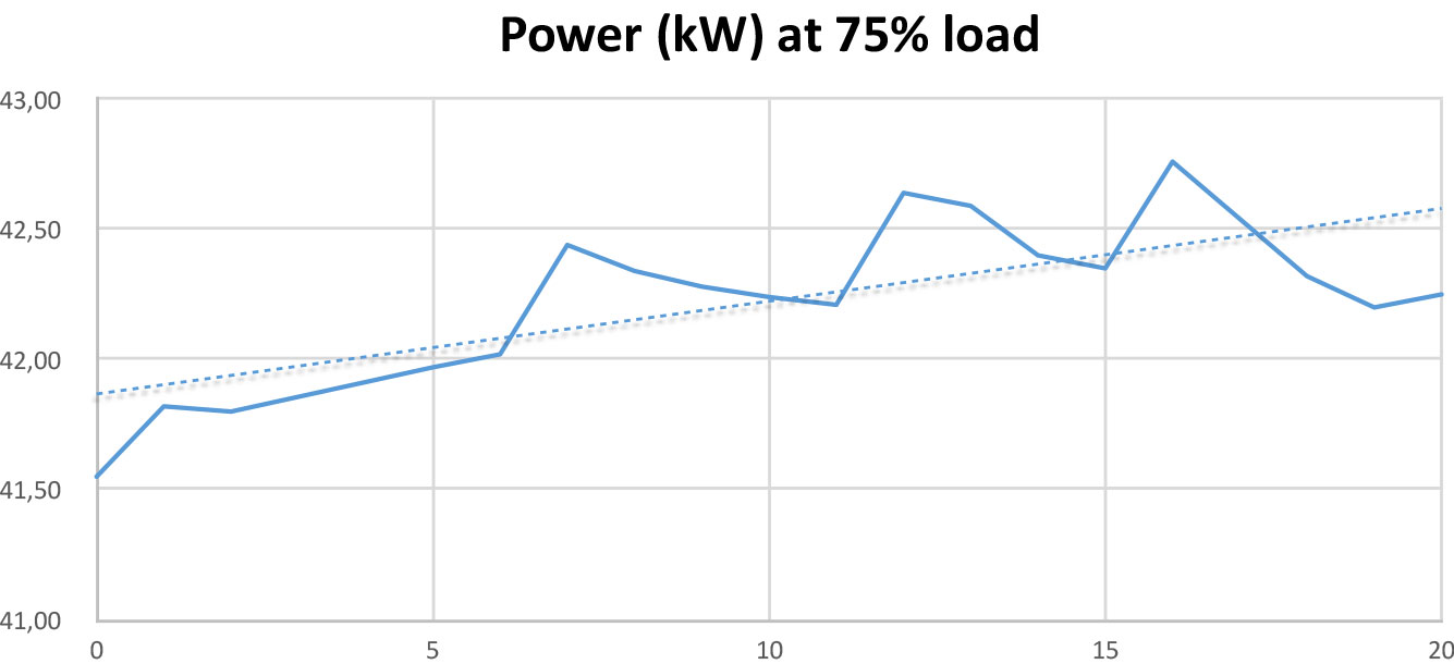 Power Test at 75% load