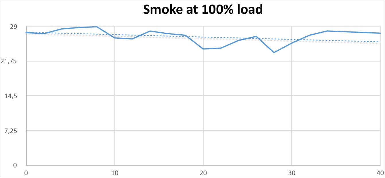 Smoke Test at 100% load