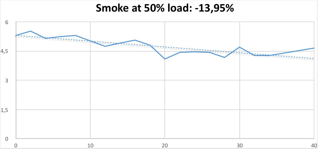 Smoke Test at 50% load