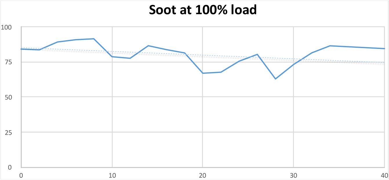 Soot Test at 100% load
