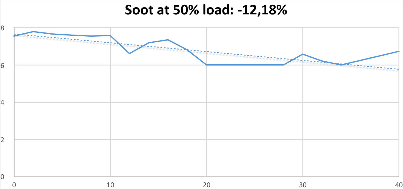 Soot Test at 50% load