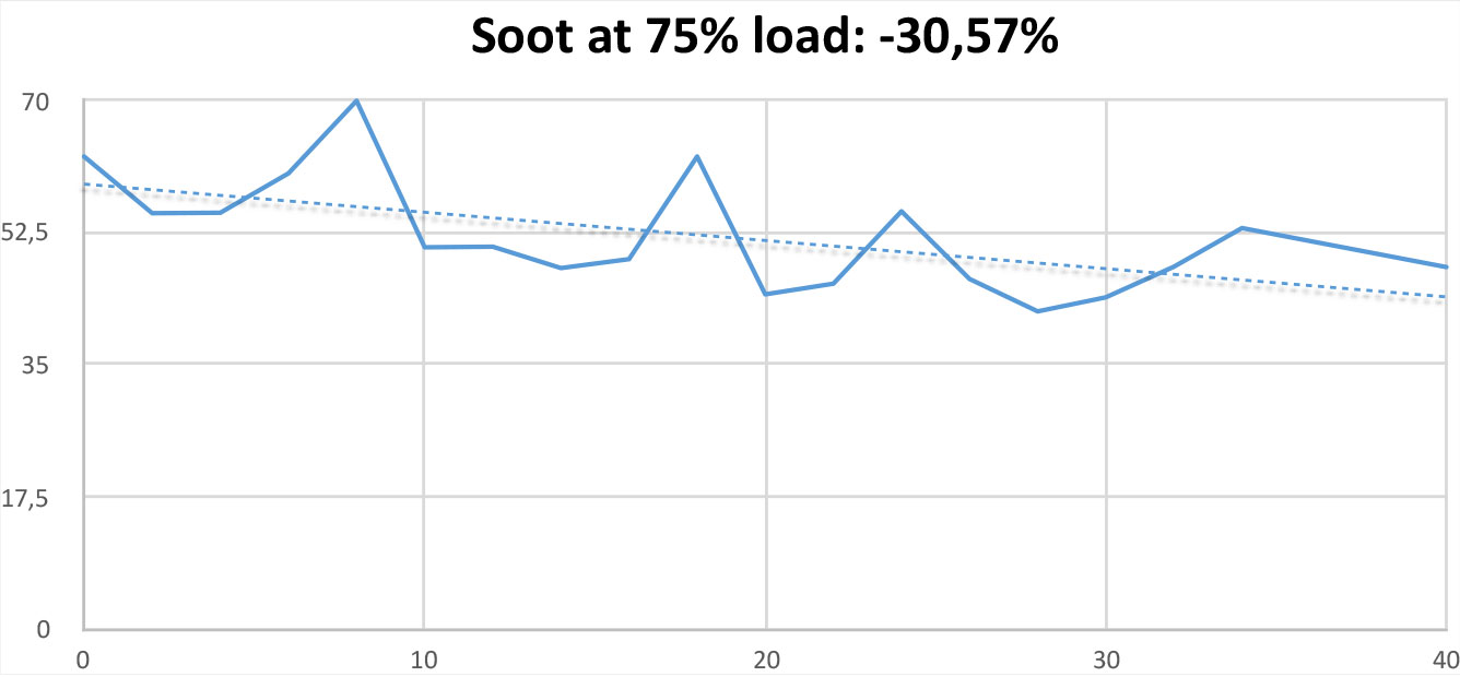 Soot Test at 75% load