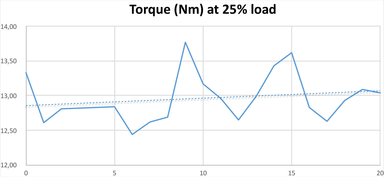 Torque Test à 25% load